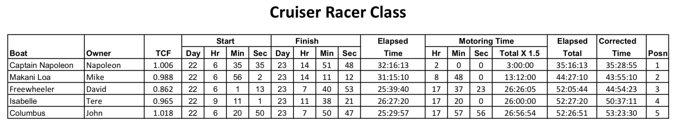 01_cruiser-racer-class